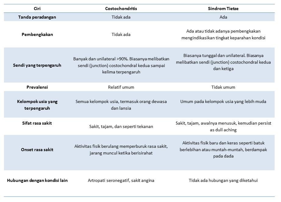 perbedaan sindrom tietze dan kostokondritis